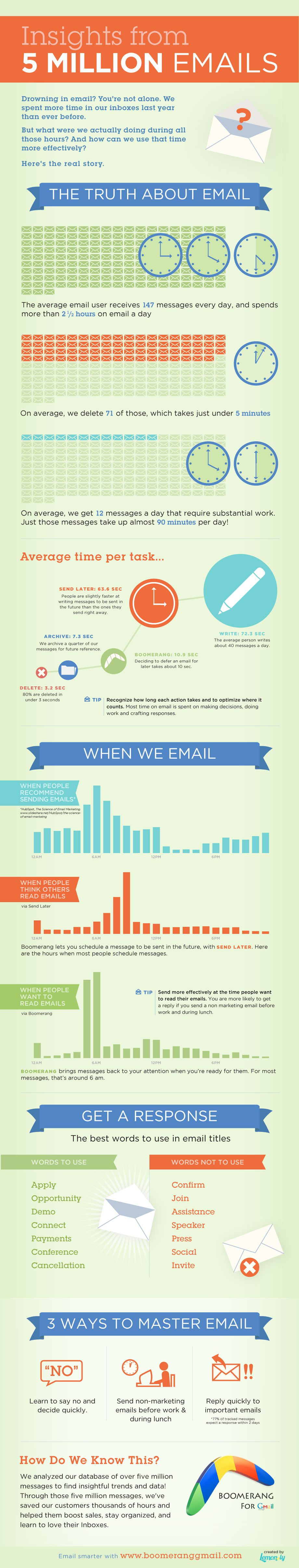 Insights About E-Mails