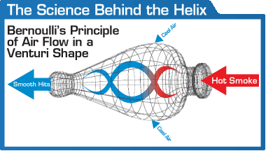 The Science Behind Helix Pipes